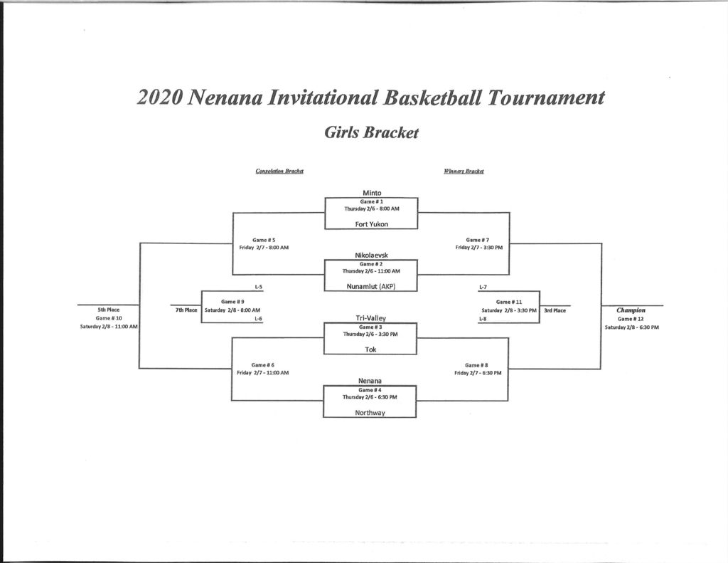 NIT 2020 Girls Bracket